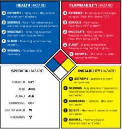 nfpa rating chart images frompo 1