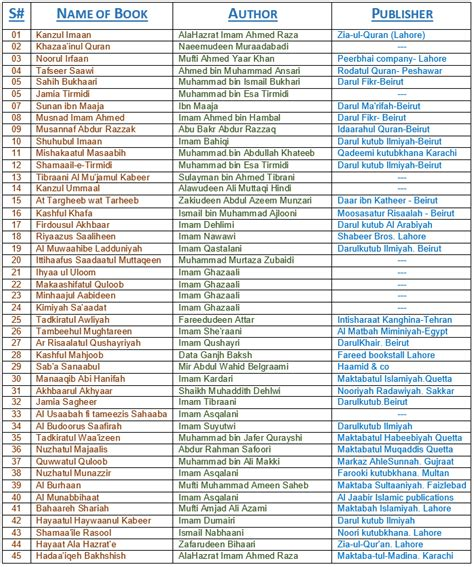 picture books list list of 45 most valuable islamic books includes author