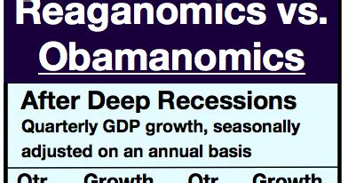 reaganomics vs obamanomics facts and figures forbes reaganomics vs obamanomics facts and figures the html