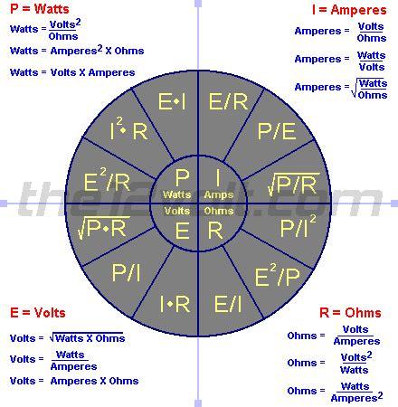 ohm s formula chart ohm s ohm s pie chart