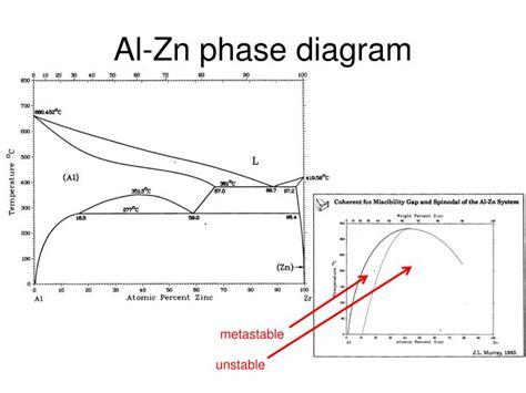 eutectic phase diagram ppt ppt eutectic phase diagram powerpoint presentation id 1976820