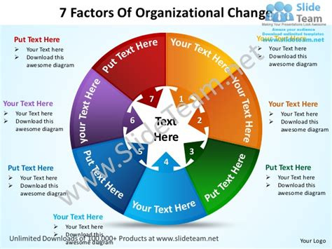 changing powerpoint template 7 factors of organizational change powerpoint templates 0712