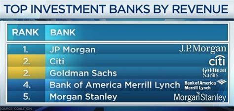best middle market investment banks us investment banks strengthen global lead europe