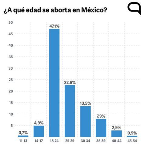 aborto porcentajes 2016 aborto porcentajes 2016 el ranking mundial de los pa 237