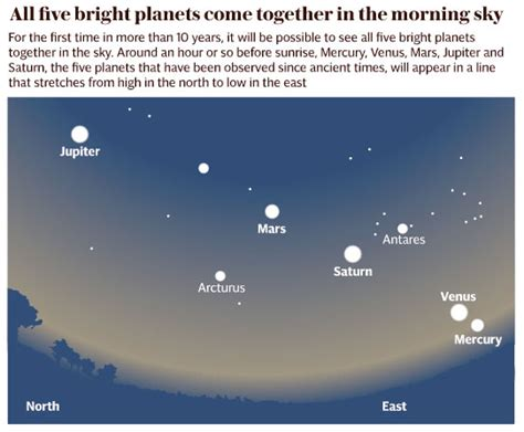 planet alignment january 2016 five planets align again world mysteries blog