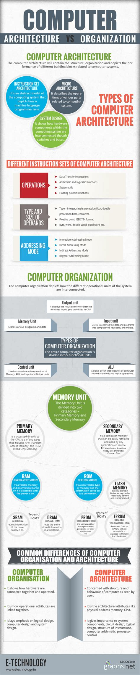 Computer Organization And Architecture 10ed how does computer organization differ from computer