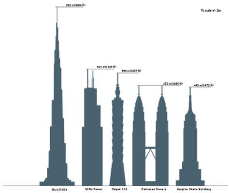 burj khalifa its burj khalifa burj dubai dubai creates history