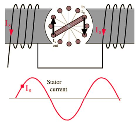 induction motor current induction motors