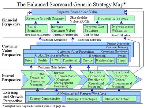 The Best Article Balanced Scorecard Kaplan Norton 73 best balanced scorecard strategy maps images on maps images and project