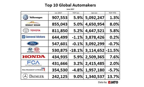 Top Mba Programs In Europe 2017 by Volkswagen Led Top 10 Automakers For June 2017 Moov