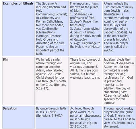Christianity Vs Islam Essay by Compare And Contrast Essay On Chris