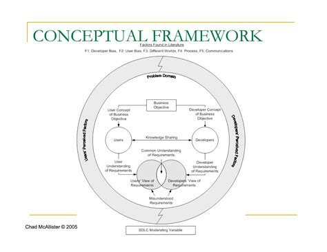 exles of theoretical framework in research paper conceptual framework latham