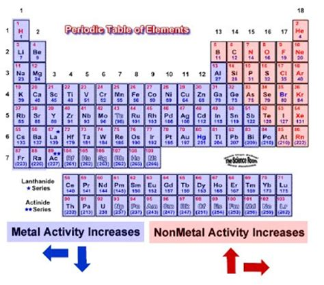 Reactivity Trend Periodic Table by Chemistry Shenanigans Trends In Chemical Properties On