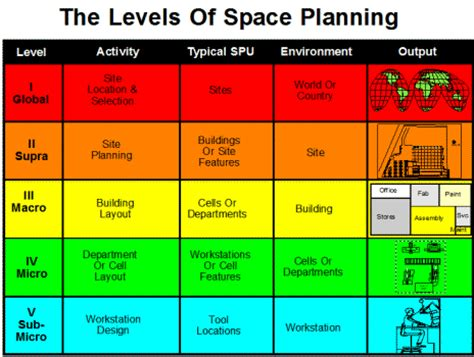 facilities layout strategy onsite seminar facility planning plant layout strategos