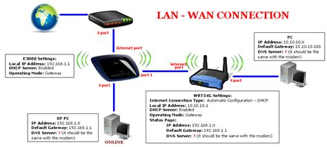 2 Modems In One House by No Connection When Wrt54g Cascaded To E30