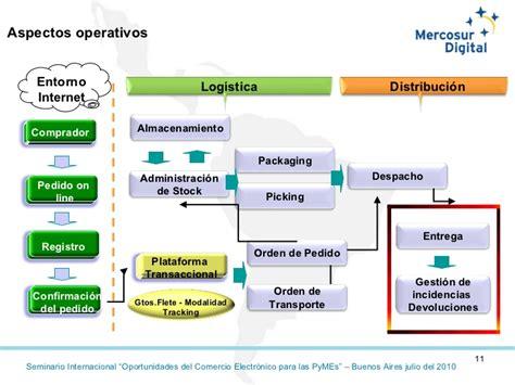 cadena de valor online cadena de valor de servicios extendida en el comercio