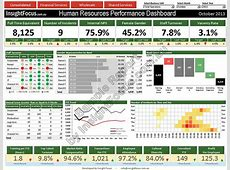 HR Management Dashboard Performance Solutions and ... Excel Spreadsheet With Formulas Examples