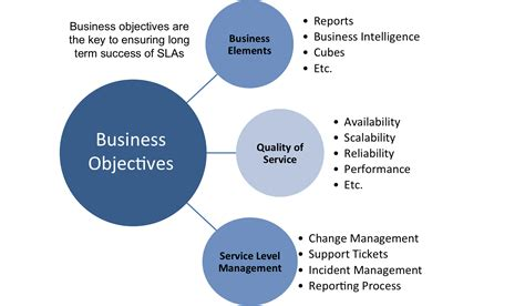 business objectives template pictures to pin on