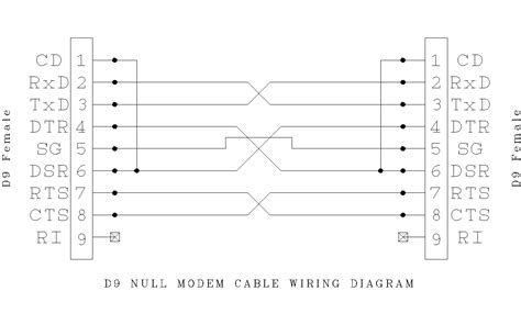 pin layout null modem cable db9 serial cable pinout