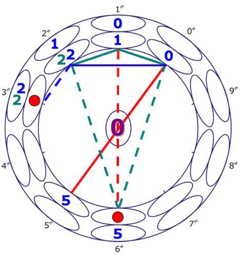 feng shui zahlen februar 2014 der monat aus numerologischer sicht
