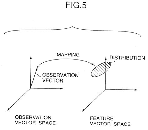 Feature Vector Pattern Recognition | patent us7509256 feature extraction apparatus and method