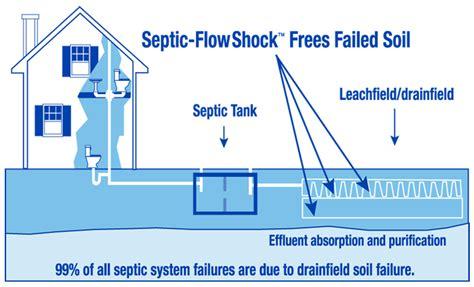 septic tank diagram drain field septic tank drain field diagram www pixshark