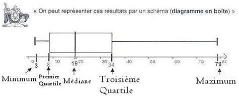 diagramme en boite en ligne statistiques cours de maths en 3 232 me 224 t 233 l 233 charger en pdf