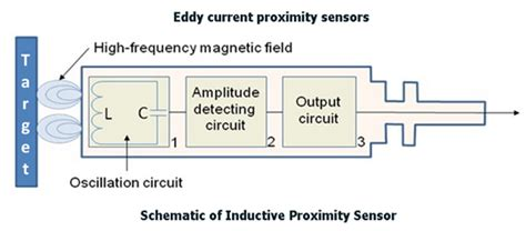 Light Interference Softnoze Glossary Of Sensors Switches Amp Automation Terms
