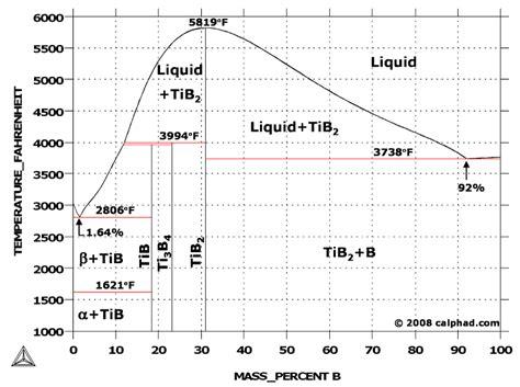 ti phase diagram titanium boron ti b phase diagram