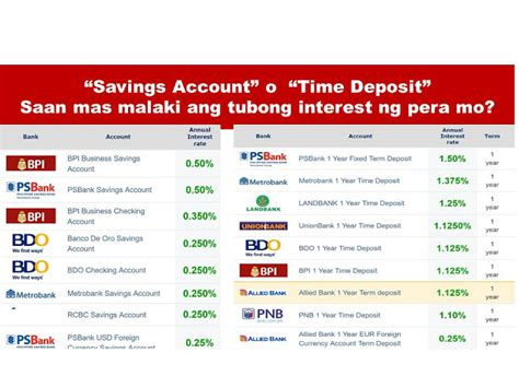 Highest Interest Rate Savings | banks with highest interest rate for time deposit and