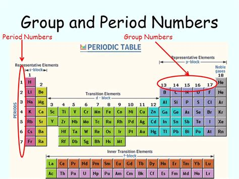 what is a period on the periodic table a periodic table history ppt