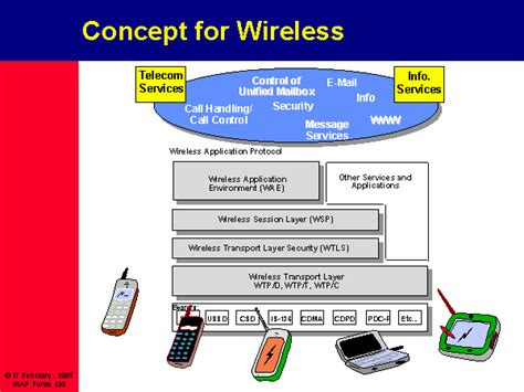 design wap definition what is wireless application protocol wap definition