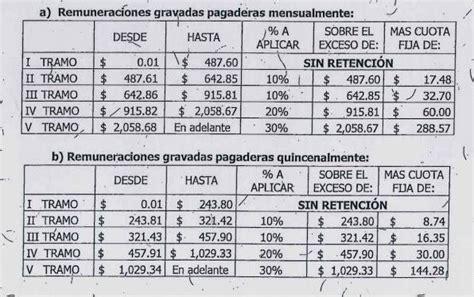 nuevas tablas de renta 2016 el salvador educacontacom tabla de descuento para renta el salvador nuevas tablas