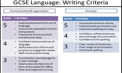 essay structure english literature gcse writing miss ryan s gcse english media