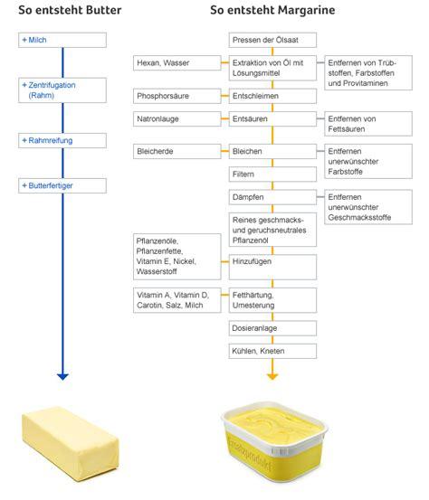 transfette tabelle butter oder margarine nach diesem artikel wirst du nie