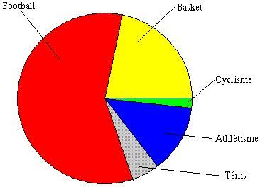 diagramme circulaire angle au centre statistique