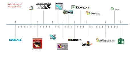 History Of Spreadsheets excel vexcel 171 excel pinacolada