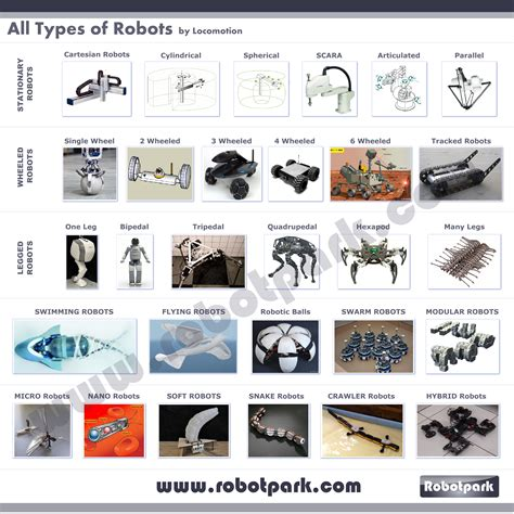 different kinds of 5 different types of robots search engine at