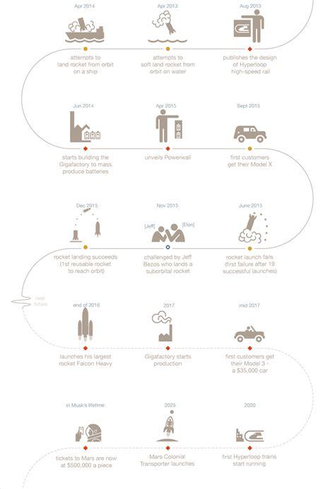 elon musk history american infographic elon musk