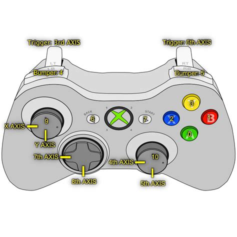 game controller layout unity button mapping of an xbox 360 controller for