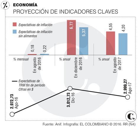 pib de colombia 2016 pib en colombia 2016 newhairstylesformen2014 com