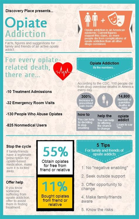 Tips For Opiate Detox by 36 Best Statistics Facts Images On