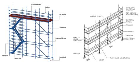 scaffold parts diagram major types of scaffolding in construction avontus uk