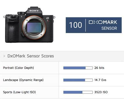 sony a7r iii gets 100 points in dxo test | camera