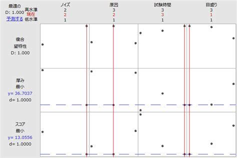 design experiment minitab minitab 17 製品紹介 統計解析ソフト minitab 構造計画研究所