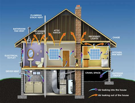 energy efficient home you have to think about your house as a whole entity for