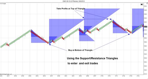 triangle pattern indicator mt4 high percent trading