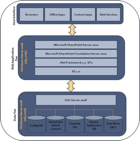 technology stack diagram visio sharepoint architecture diagram sharepoint free engine
