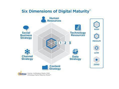 design framework digital india the six dimensions of digital maturity introducing the