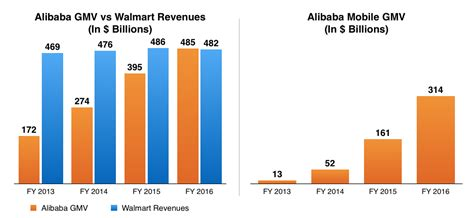 alibaba vs taobao alibaba vs walmart comparing business models gmv